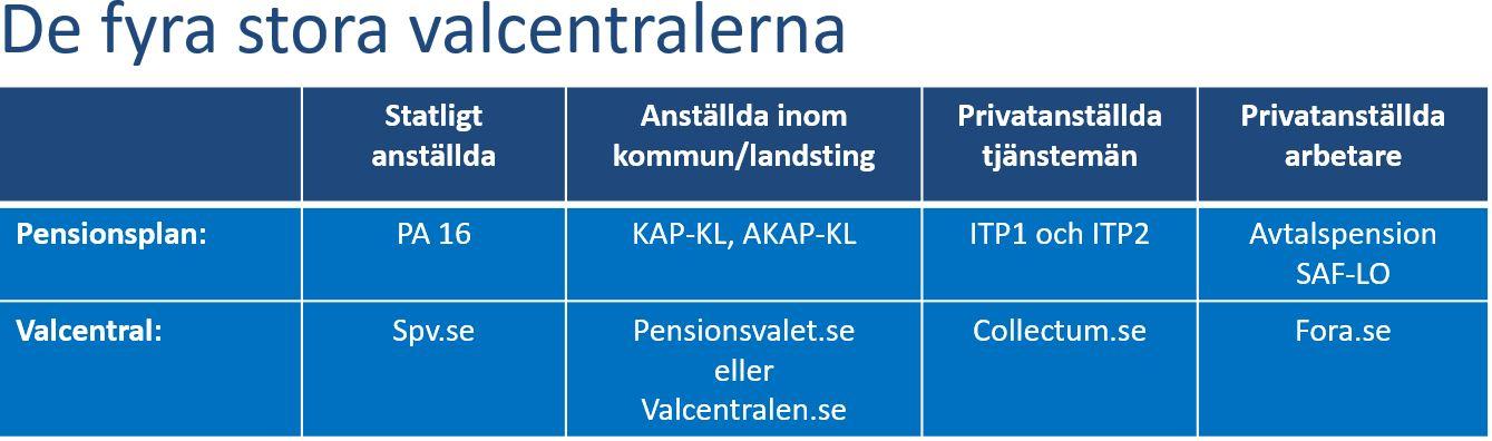 Om du vill byta fonder eller byta mellan fondförsäkring och traditionell  försäkring i din tjänstepension gör du det hos din valcentral. 085b0c0f8e1bf