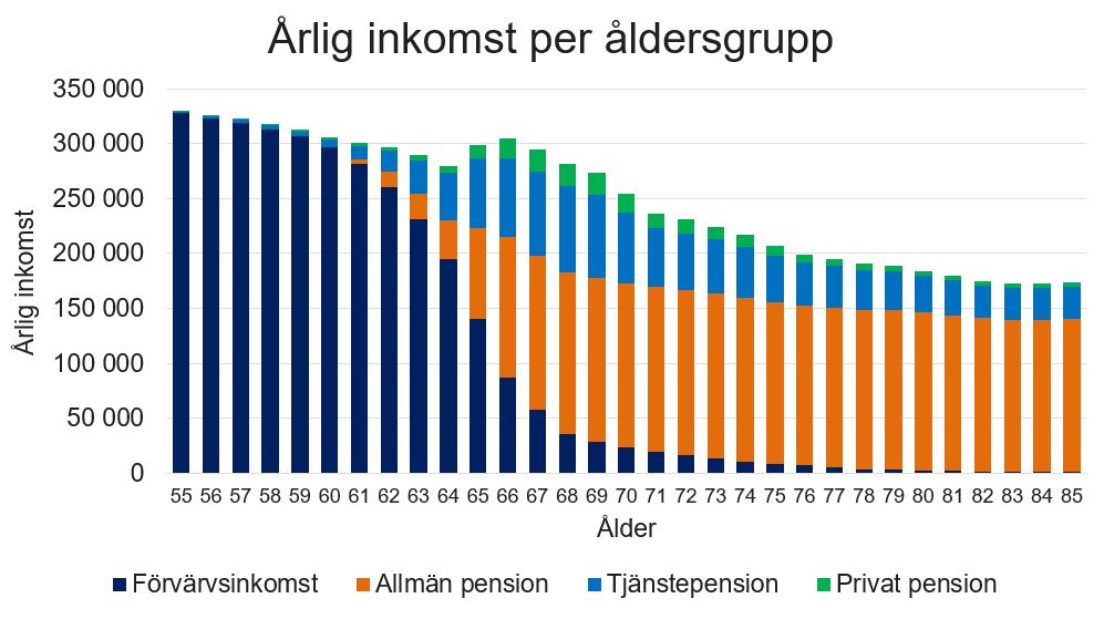 Att bli pensionär är inte samma sak som att bli fattig.