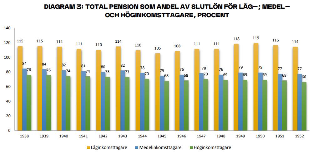 Som låginkomsttagare blir man inte fattig som pensionär.